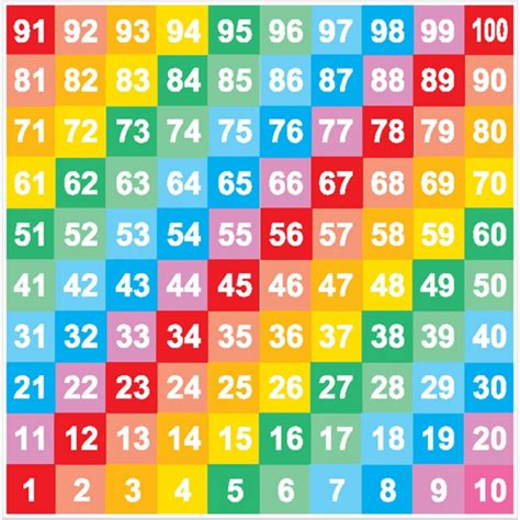 libro numbers 1 to 100 numbers 1 100 flashcards on tinycards