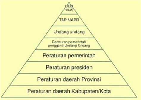 Ilmu Perundang Undangan 12 Asli tata urutan peraturan perundang undangan di indonesia komunitas guru pkn
