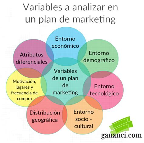que es un layout en marketing gu 237 a m 225 xima para crear un plan de marketing 11 pasos