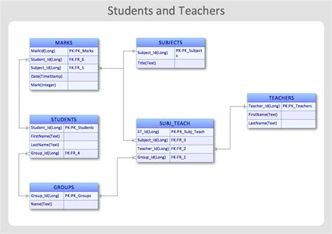 visio entity relationship database diagram visio 2013 memes