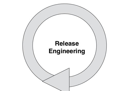 Release Engineering by Modern Release Engineering In A Nutshell Why Researchers Should Car