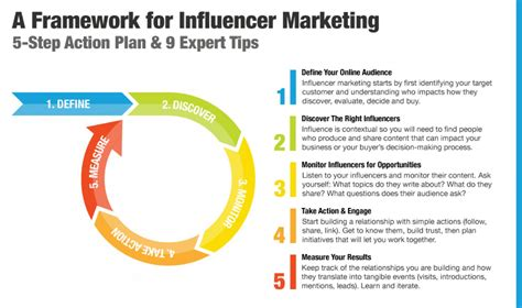 A Framework For Influencer Marketing Influencer Marketing Strategy Template