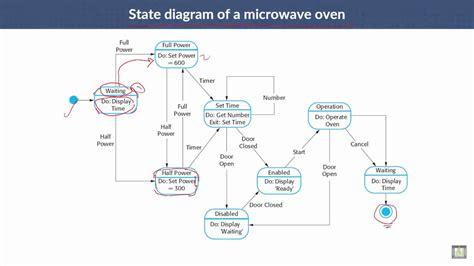 state diagram program software engineering c5 l13 state machine models