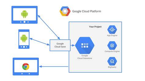 google images cloud google cloud vs google drive choosing backup storage