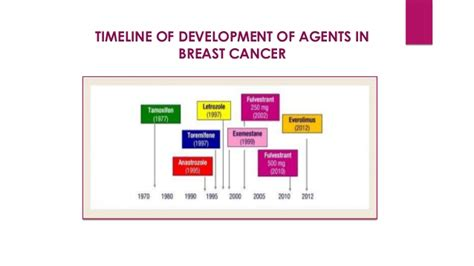 aromatase inhibitors milestones in drug therapy ebook hormonal therapy for breast cancer
