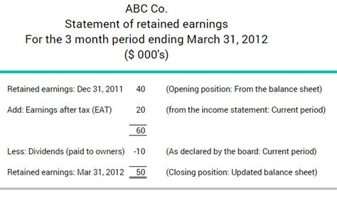 statement of retained earnings template retained pictures to pin on pinsdaddy