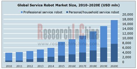 cleaning robot market estimated high sales by 2016 2024 qwtj live global and china service robot industry report 2016 2020