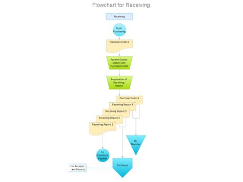 accounting information systems flowchart 7 best images of receiving process flow chart receiving