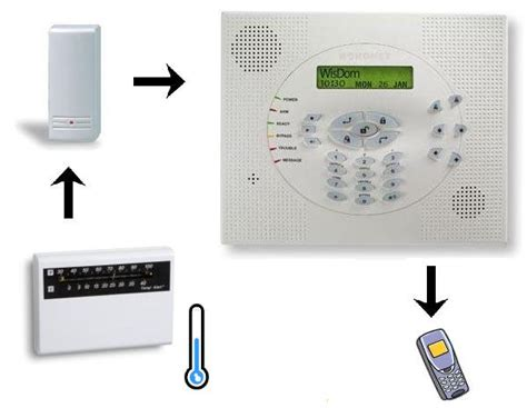 Home Security System Design Guide Home Security System Design Guide 28 Images Getstealth