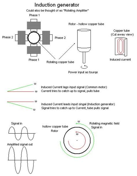 induction generator and its types induction generator