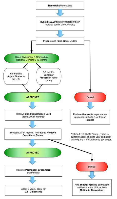 perm processing time 2015 6 best images of green card flow chart green card
