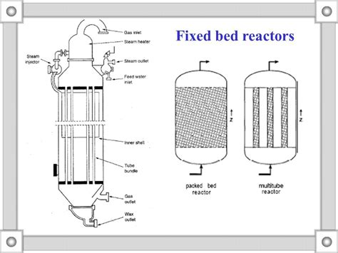 chemical reactors ppt video online download