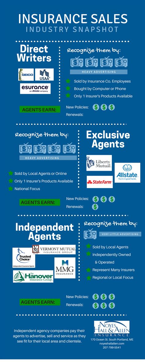 business insurance noyes allen