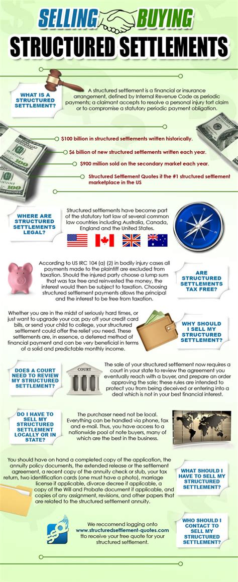 how long does settlement take when buying a house sell structured settlement payments