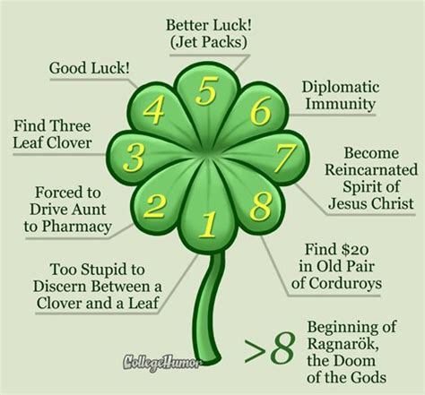 fortune as determined by number of clover leaves collegehumor post