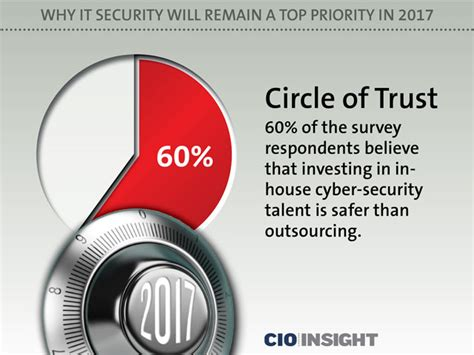 Cyber Security A Business Priority Cyber Security Will Be A Major Priority This Year