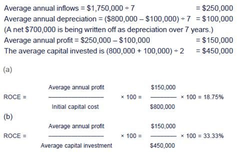 investment appraisal report template advantages and disadvantages of roce