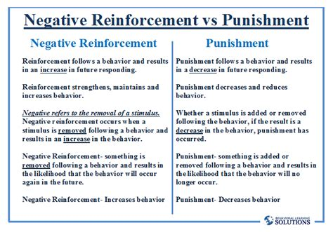 negative reinforcement vs punishment behavioral learning