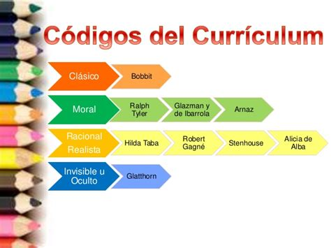 Caracteristicas Modelo Curricular De Ralph Teor 237 A Y Enfoque Curricular