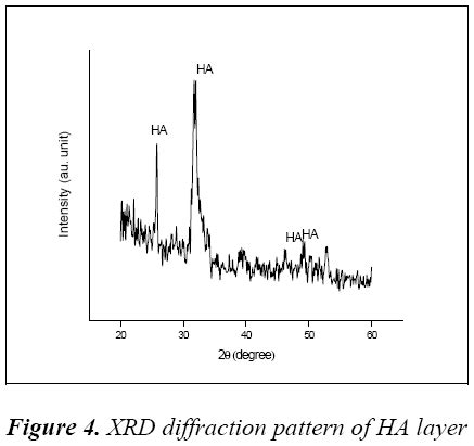 xrd diffraction pattern analysis influence of hydroxyapatite coated addit biomedical research