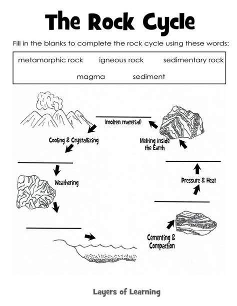 25 best ideas about rock cycle on pinterest metamorphic