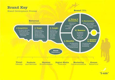 brand development process template brand key brand development process i am social