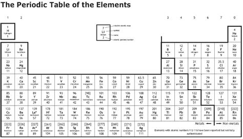 printable periodic table for elementary students introduction to chem on emaze