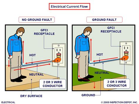 home electrical system home inspection become an inspector how to