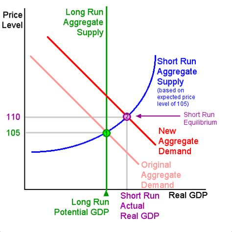 aggregate demand aggregate supply diagram aggregate demand and supply graph recession on the other
