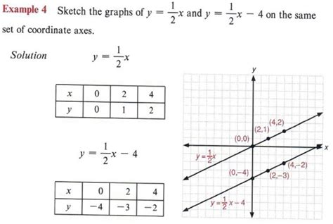linear sketch pattern y axis graph inequalities with step by step math problem solver