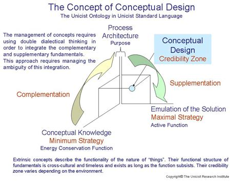 concept design definition conceptual design unicist strategy