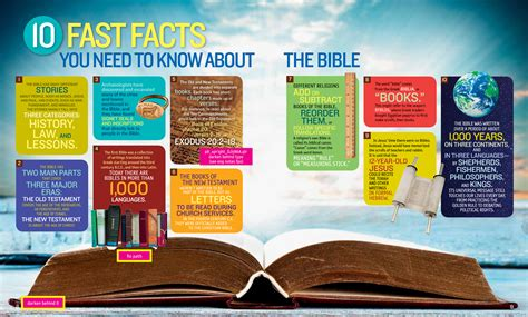facts for 1 000 facts about the bible