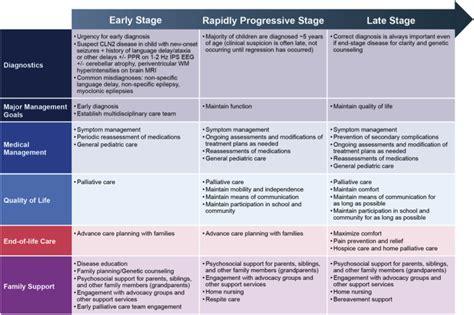 Management Strategies For Cln2 Disease Sciencedirect   management strategies for cln2 disease pediatric neurology