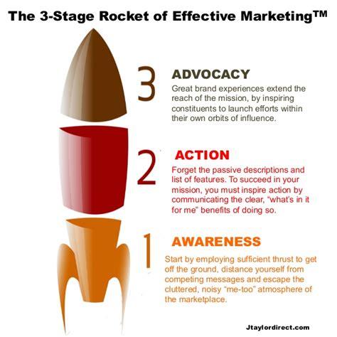 Rocket Marketing Yeheskiel Zebua 1 the 3 stage rocket of effective marketing