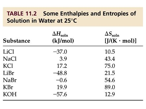 Enthalpy Change Table Enthalpy Change Of Solution Table Thermodynamic Study Of The Solubility Of Sodium Sulfadiazine
