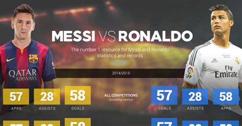 messi vs ronaldo best goals messi vs ronaldo goals stats for messi cristiano ronaldo