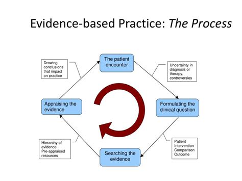 Ppt Pdpt 56800 Research Ii Evidence Based Practice Ii