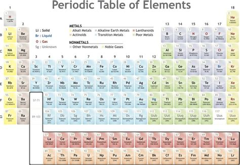 What Is A Family In The Periodic Table by Family Definition Chemistry Glossary