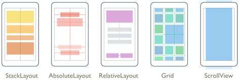 grid layout in xamarin layouts xamarin
