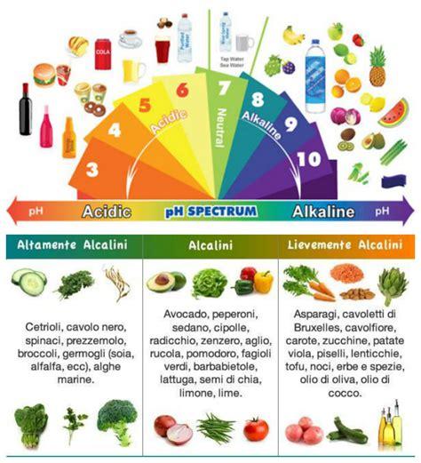 alimenti basici e alcalini cibi alcalini related keywords cibi alcalini