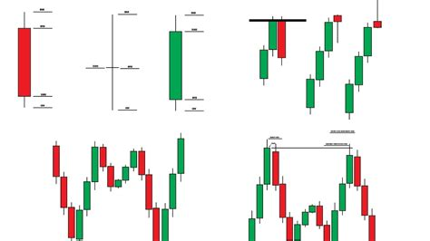 pattern e candlestick learn forex trading candlestick entry techniques youtube