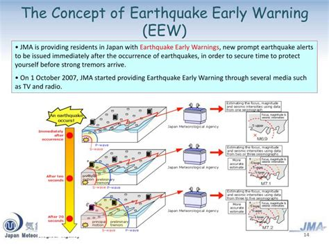 earthquake early warning system japan ppt disaster prevention information provided by japan