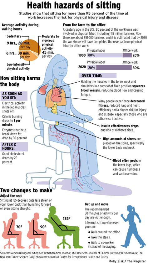 Health Risks Of Sitting At A Desk All Day by Health Hazards Of Sitting Office Work A Not So