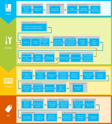flow pattern en español windows 10 mobile windows phone szakmai topik logout