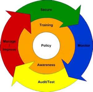 information security management training related details