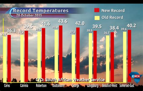 What Is The Highest Temperature Recorded In Valley Vredendal Sets Global Temperature In October