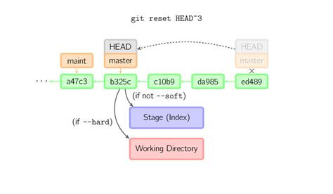 resetter github is there a difference between quot git reset hard hash quot and