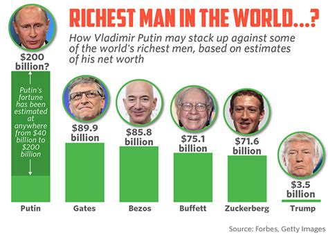 are gates and bezos really the richest in the world nyet says one fund manager marketwatch