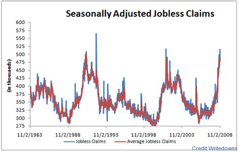 jobless claims unemployment claims over 500 000 only third time in quarter century