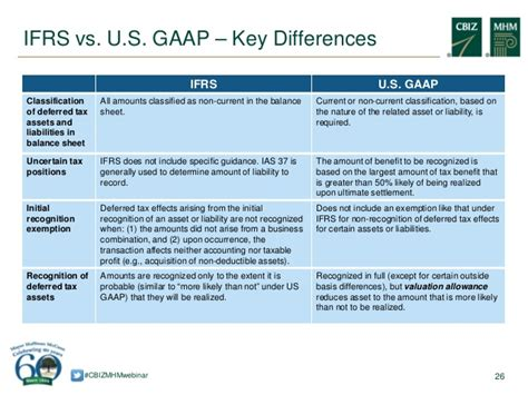Gaap Vs Ifrs Research Paper by Get Someone Write My Paper How Is Ifrs Different From Gaap